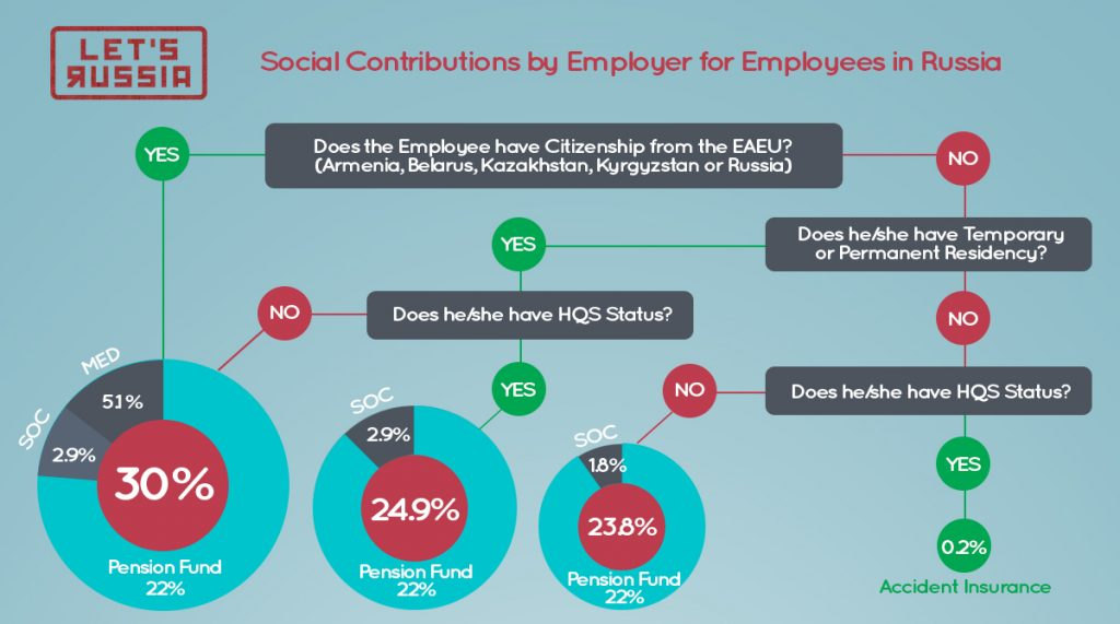Social Contributions